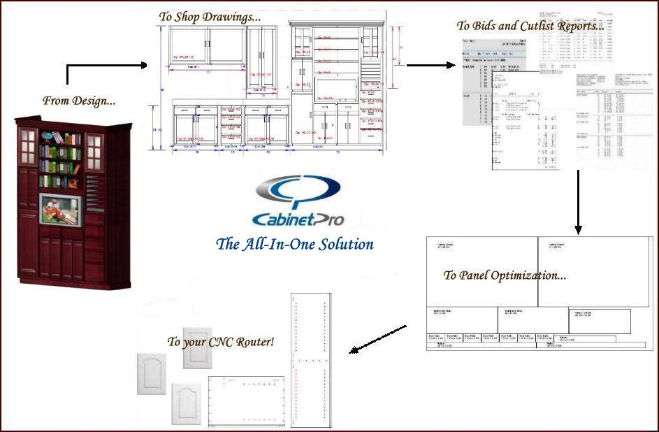 Great Kitchen Cabinet Design Software Providing Cutlists, Bidding, Optimization,  3D CAD, And CNC Good Looking